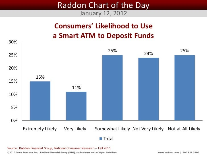 Raddon Chart of the Day                                                            January 12, 2012                       ...
