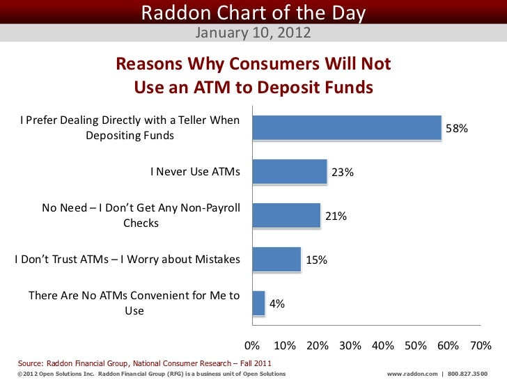Raddon Chart of the Day                                                            January 10, 2012                       ...