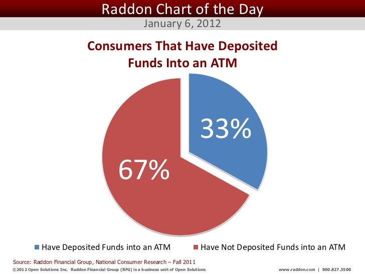 Raddon Chart of the Day                                                              January 6, 2012                      ...