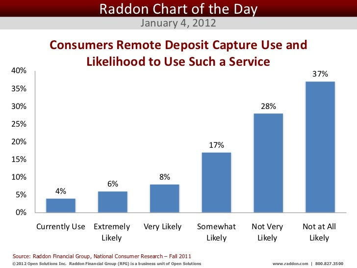 Raddon Chart of the Day                                                              January 4, 2012                 Consu...