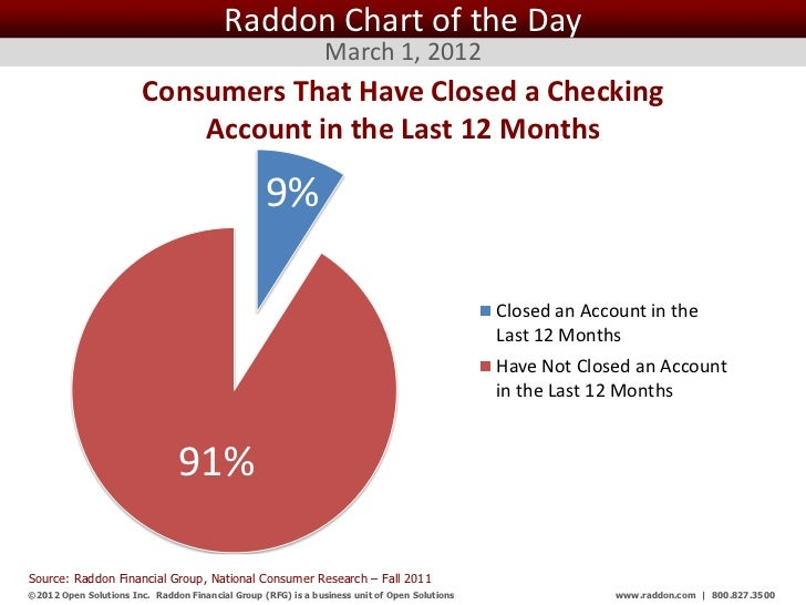 Raddon Chart of the Day                                                               March 1, 2012                       ...