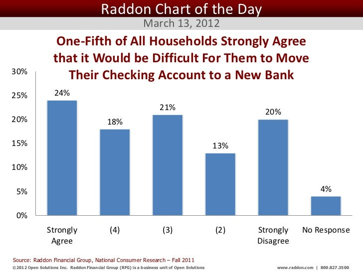 Raddon Chart of the Day                                                              March 13, 2012                    One...