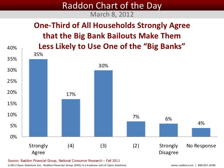 Raddon Chart of the Day                                                               March 8, 2012                    One...