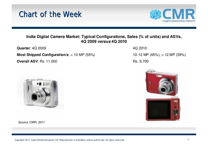Chart of the Week           India Digital Camera Market: Typical Configurations, Sales (% of units) and ASVs,             ...
