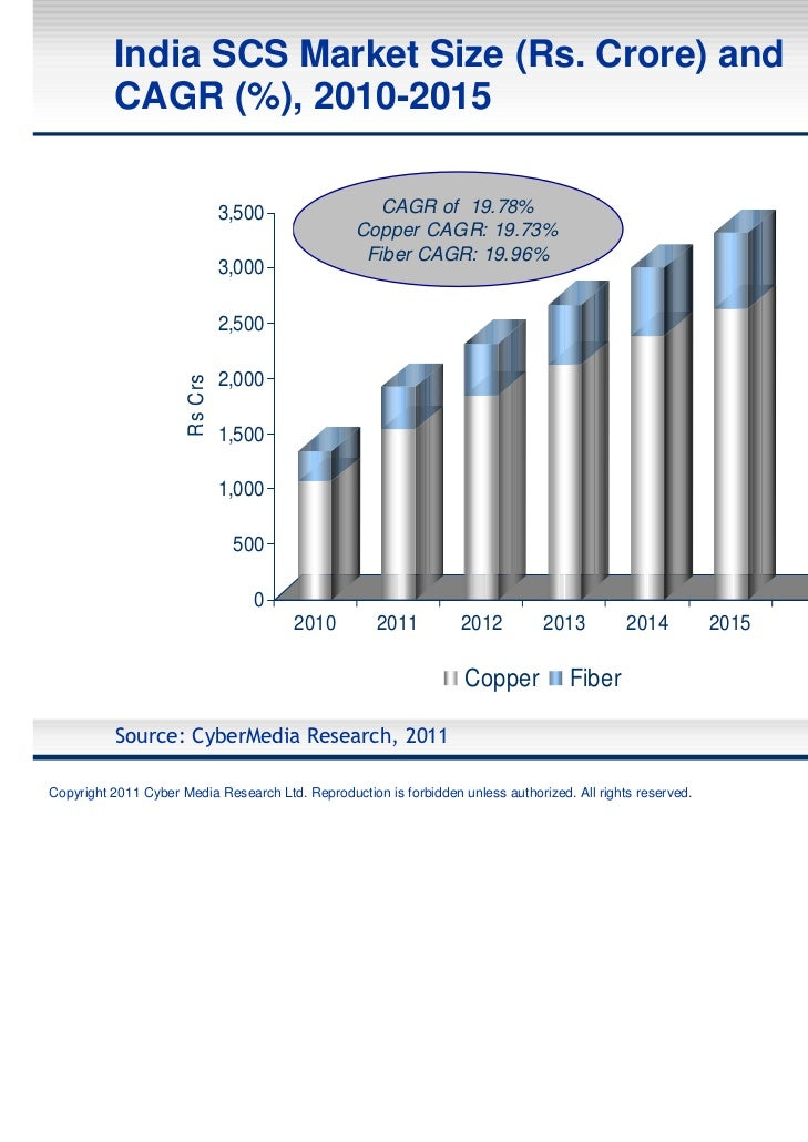 India SCS Market Size (Rs. Crore) and          CAGR (%), 2010-2015                                 3,500               CAG...