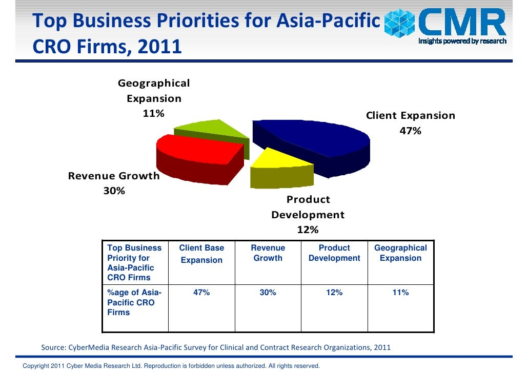 Top Business Priorities for Asia-Pacific   CRO Firms, 2011                                 Geographical                   ...