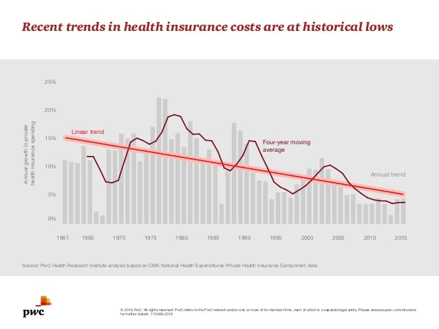 Source: PwC Health Research Institute analysis based on CMS National Health Expenditure Private Health Data Recent trends ...