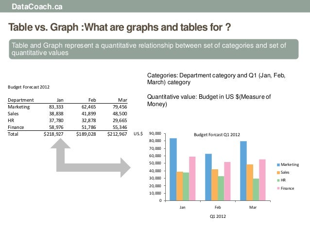 DataCoach.caTable vs. Graph :What are graphs and tables for ? Table and Graph represent a quantitative relationship betwee...