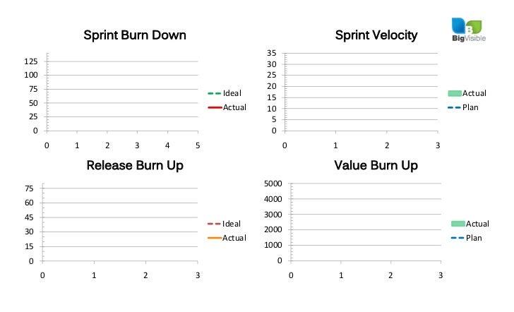 Agile/Scrum Charts