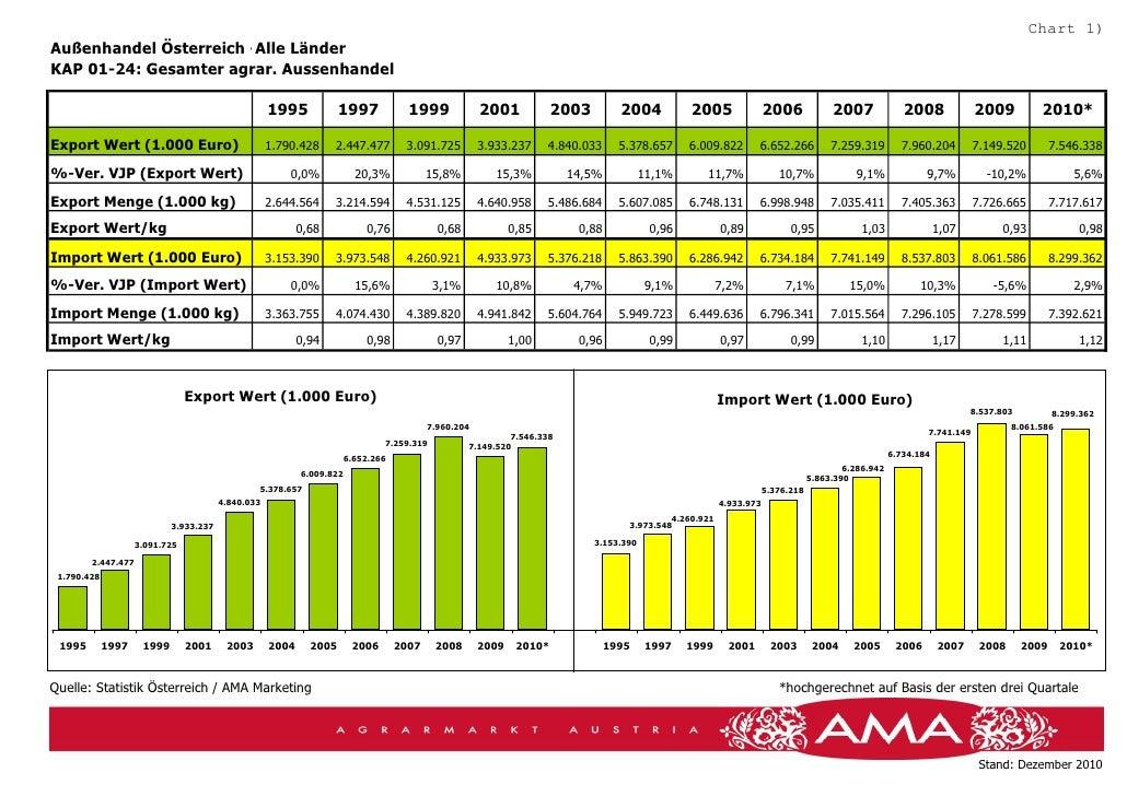 Chart 1)Außenhandel Österreich -Alle LänderKAP 01-24: Gesamter agrar. Aussenhandel                                        ...