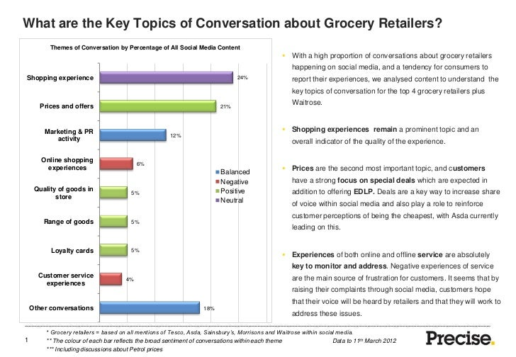 What are the Key Topics of Conversation about Grocery Retailers?          Themes of Conversation by Percentage of All Soci...