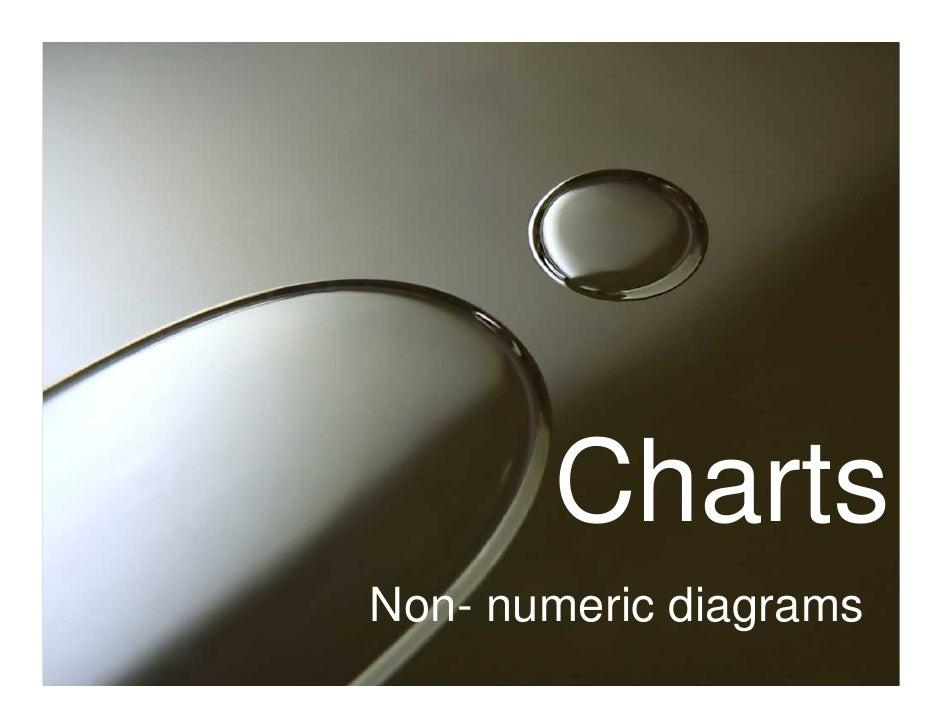 Charts Non- numeric diagrams