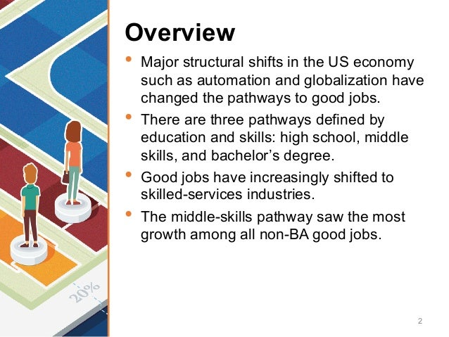 Overview • Major structural shifts in the US economy such as automation and globalization have changed the pathways to goo...