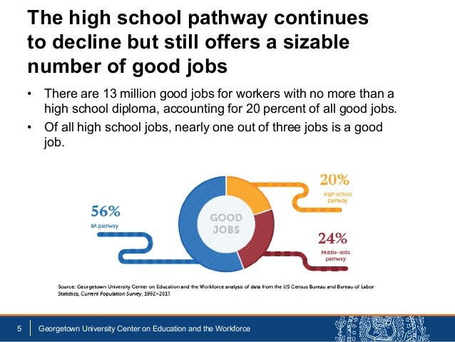 • There are 13 million good jobs for workers with no more than a high school diploma, accounting for 20 percent of all goo...