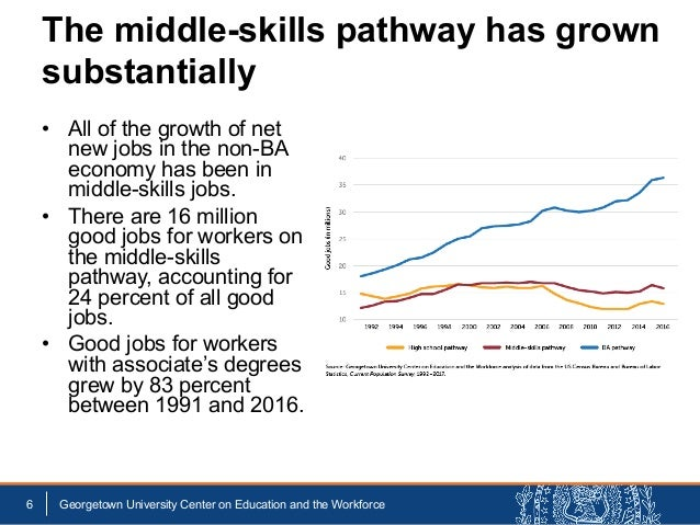 • All of the growth of net new jobs in the non-BA economy has been in middle-skills jobs. • There are 16 million good jobs...