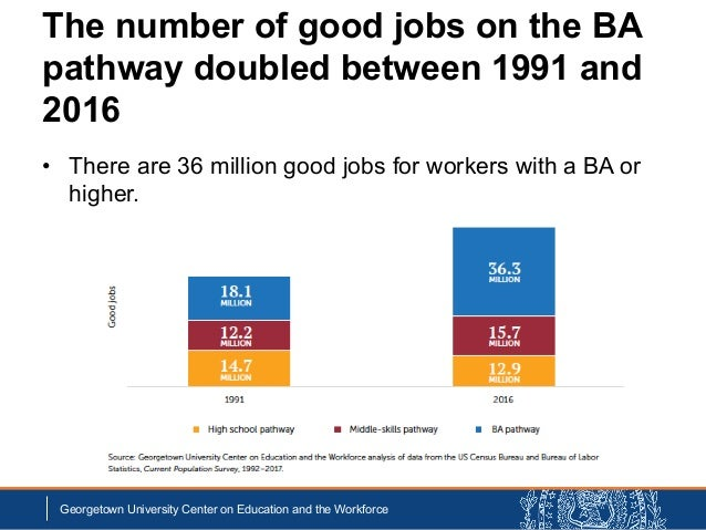 The number of good jobs on the BA pathway doubled between 1991 and 2016 • There are 36 million good jobs for workers with ...