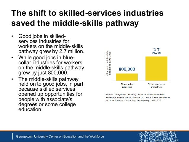 The shift to skilled-services industries saved the middle-skills pathway • Good jobs in skilled- services industries for w...