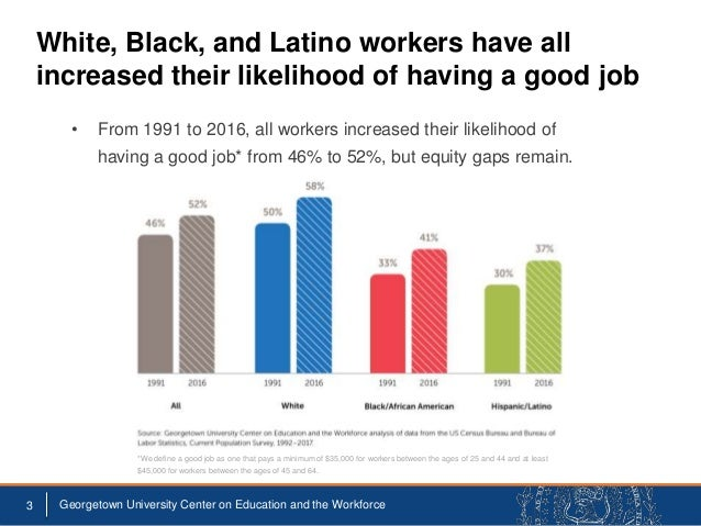 The Unequal Race for Good Jobs: How Whites Made Outsized Gains in Education and Good Jobs Compared to Blacks and Latinos Slide 3
