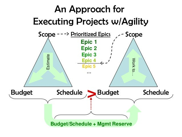 Manifesto for Agile Software               Development We are uncovering better ways of developingsoftware          by do...