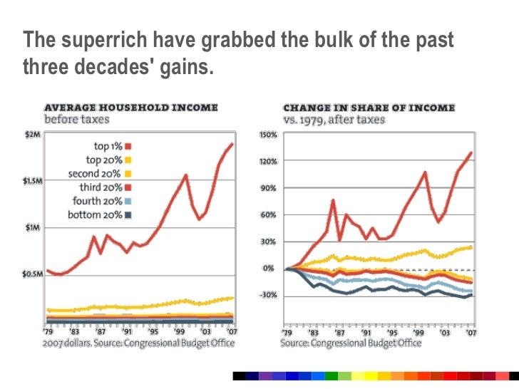 The superrich have grabbed the bulk of the past three decades' gains.<br />