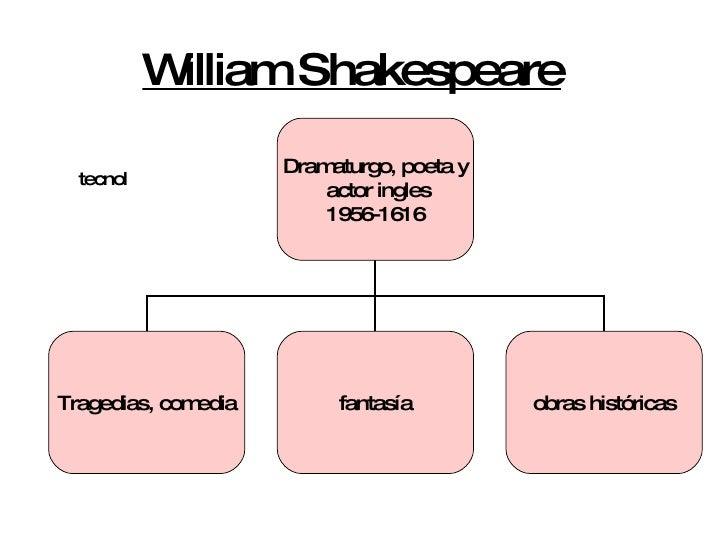 William Shakespeare   tecnol Dramaturgo, poeta y actor ingles 1956-1616 Tragedias, comedia fantasía obras históricas
