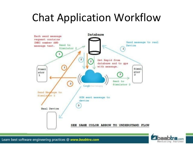 How to create a chat application on android platform chat application workflow 6 ccuart Gallery