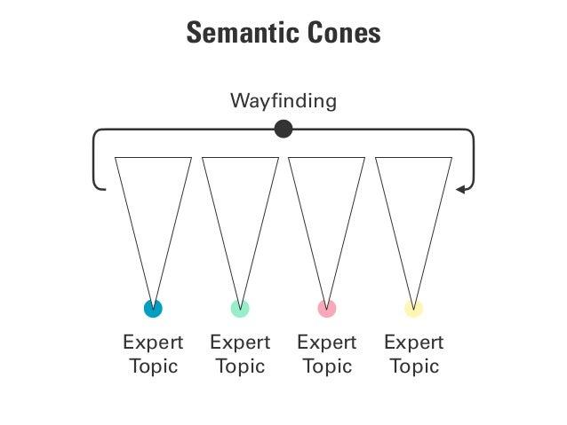 Semantic Cones Expert Topic Wayfinding Expert Topic Expert Topic Expert Topic