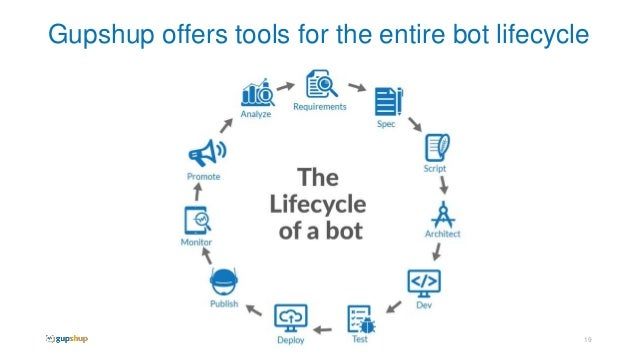 An Introduction To Chat Bots