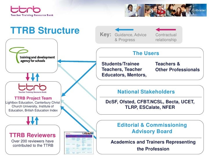 A website for the ITT community Inclusion criteria • Resources are authoritative, relevant and accessible • Reviewed and m...