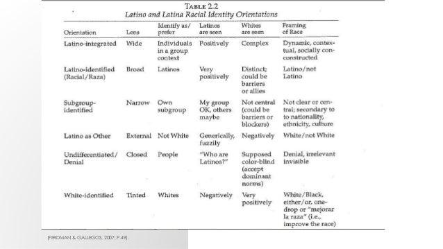 racial identity development model essay