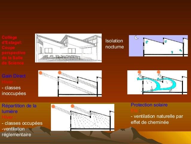 Chauffage Climatisation Ventilation Et Isolaion Thermique Et Accousti