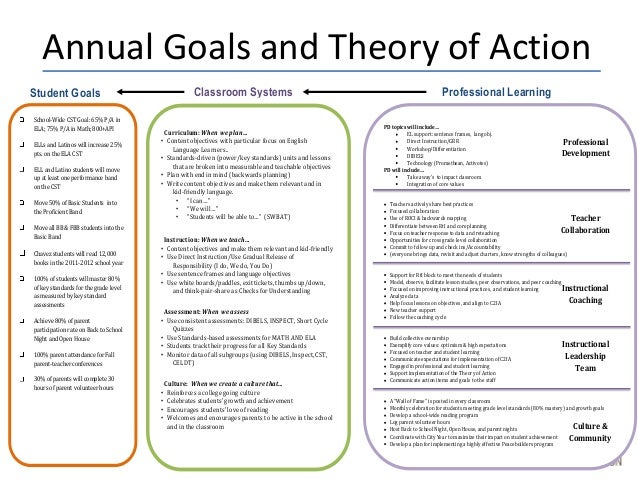 Collaborative Teaching Goals ~ Professional learning communities and collaboration as a