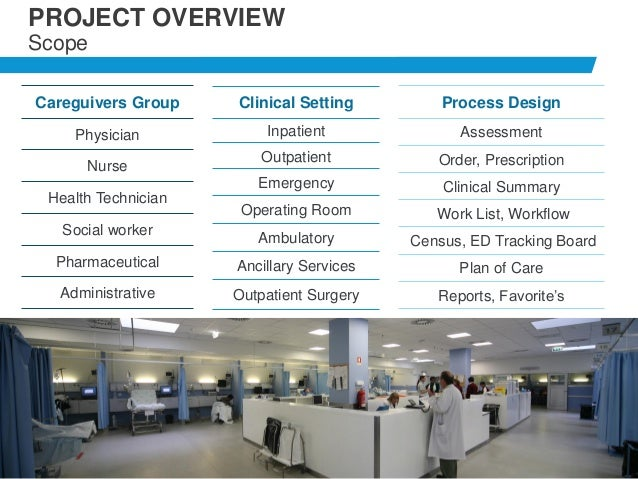 9 Clinical Setting Inpatient Outpatient Emergency Operating Room Ambulatory Ancillary Services Outpatient Surgery Careguiv...