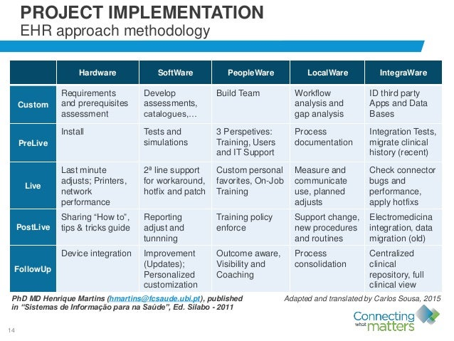 14 Hardware SoftWare PeopleWare LocalWare IntegraWare Custom Requirements and prerequisites assessment Develop assessments...