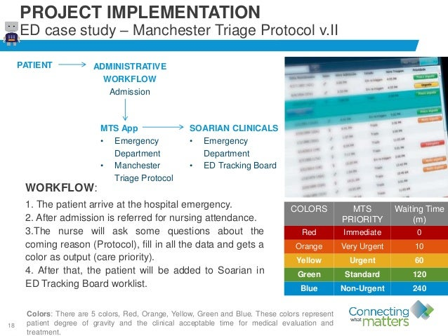 18 PROJECT IMPLEMENTATION ED case study – Manchester Triage Protocol v.II COLORS MTS PRIORITY Waiting Time (m) Red Immedia...