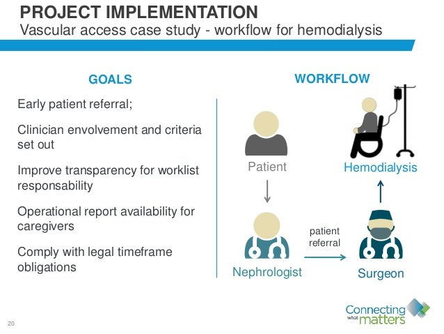 20 PROJECT IMPLEMENTATION Vascular access case study - workflow for hemodialysis Patient Hemodialysis Nephrologist Surgeon...
