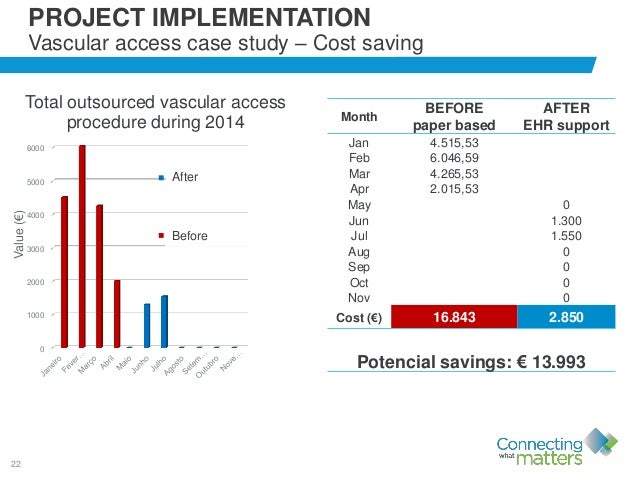 22 PROJECT IMPLEMENTATION Vascular access case study – Cost saving 0 1000 2000 3000 4000 5000 6000 7000 Value(€) Total out...