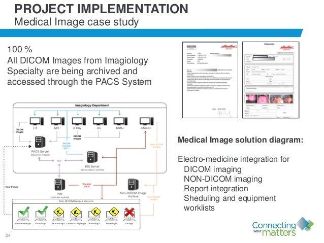 24 Medical Image solution diagram: Electro-medicine integration for DICOM imaging NON-DICOM imaging Report integration She...