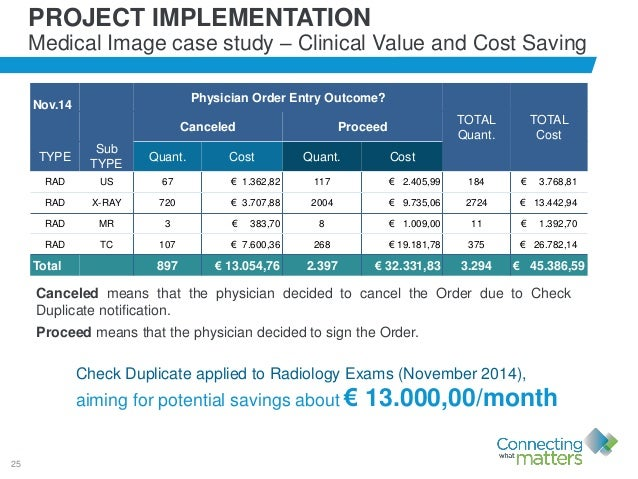 25 Nov.14 Physician Order Entry Outcome? Canceled Proceed TOTAL Quant. TOTAL Cost TYPE Sub TYPE Quant. Cost Quant. Cost RA...