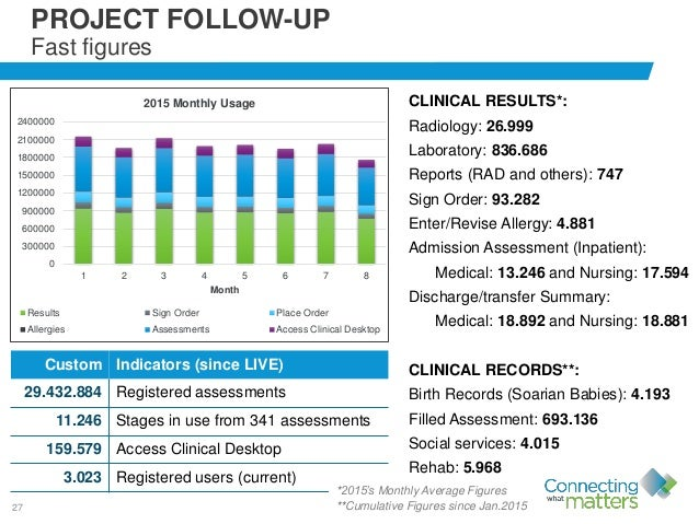 27 CLINICAL RESULTS*: Radiology: 26.999 Laboratory: 836.686 Reports (RAD and others): 747 Sign Order: 93.282 Enter/Revise ...