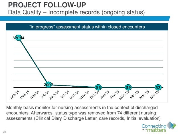 """29 PROJECT FOLLOW-UP Data Quality – Incomplete records (ongoing status) """"in progress"""" assessment status within closed enco..."""