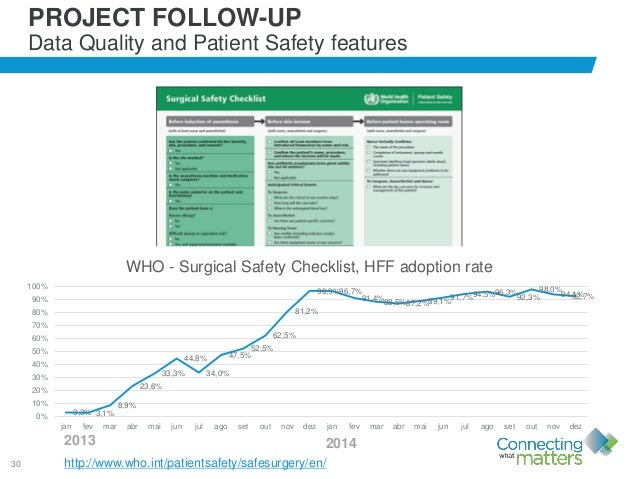 30 PROJECT FOLLOW-UP Data Quality and Patient Safety features http://www.who.int/patientsafety/safesurgery/en/ 3,3% 3,1% 8...