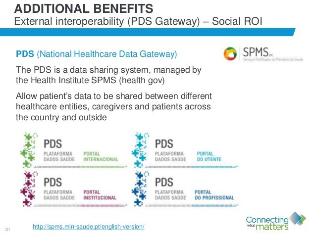 31 ADDITIONAL BENEFITS External interoperability (PDS Gateway) – Social ROI PDS (National Healthcare Data Gateway) The PDS...