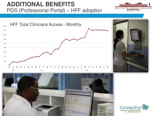 34 ADDITIONAL BENEFITS PDS (Professional Portal) – HFF adoption HFF Total Clinicians Access - Monthly