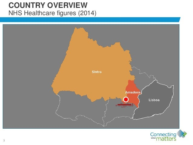3 COUNTRY OVERVIEW NHS Healthcare figures (2014) Population: 10,562 NHS figures: Hospitals: 119 Outpatients: 11.833.412 Ph...