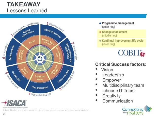 43 TAKEAWAY Lessons Learned Critical Success factors: • Vision • Leadership • Empower • Multidisciplinary team • inhouse I...