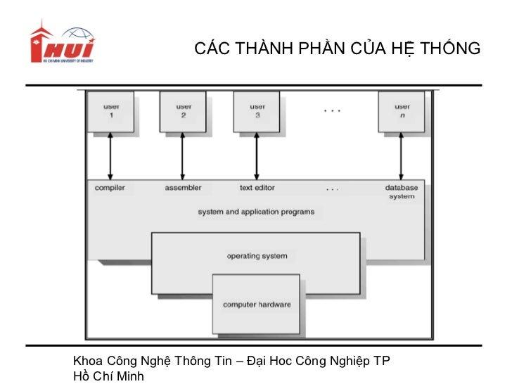 CÁC THÀNH PHẦN CỦA HỆ THỐNGKhoa Công Nghệ Thông Tin – Đại Hoc Công Nghiệp TPHồ Chí Minh