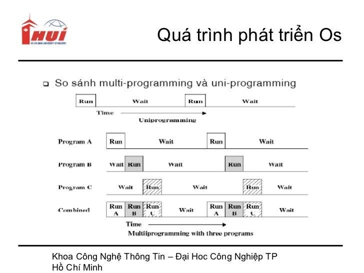 Quá trình phát triển OsKhoa Công Nghệ Thông Tin – Đại Hoc Công Nghiệp TPHồ Chí Minh