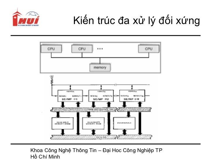 Kiến trúc đa xử lý đối xứngKhoa Công Nghệ Thông Tin – Đại Hoc Công Nghiệp TPHồ Chí Minh
