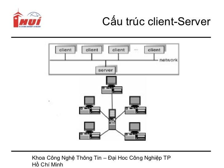 Cấu trúc client-ServerKhoa Công Nghệ Thông Tin – Đại Hoc Công Nghiệp TPHồ Chí Minh
